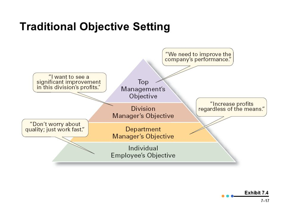 7–17 Exhibit 7.4 Traditional Objective Setting