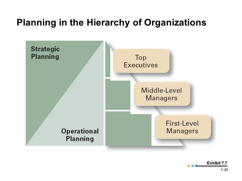 7–25 Exhibit 7.7 Planning in the Hierarchy of Organizations