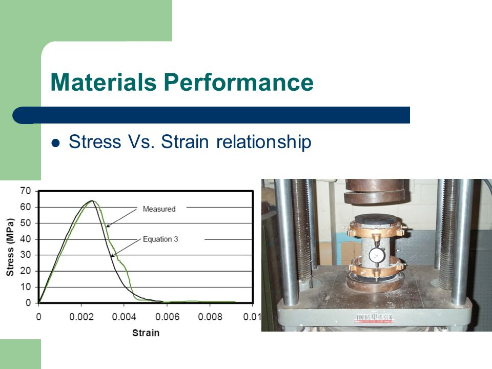 Materials Performance Stress Vs. Strain relationship