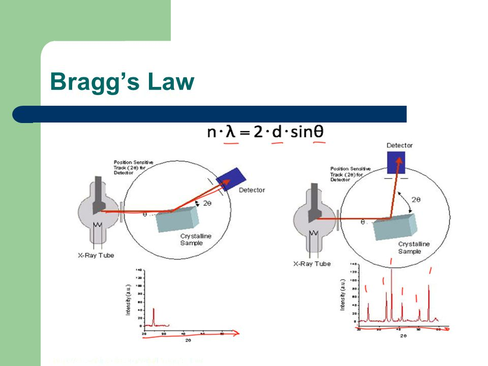 Bragg's Law