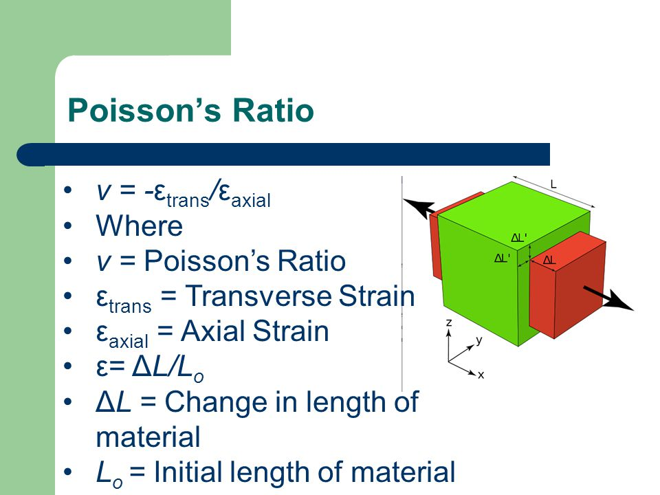 Poisson's Ratio ν = -ε trans /ε axial Where ν = Poisson's Ratio ε trans = Transverse Strain ε axial = Axial Strain ε= ΔL/L o ΔL = Change in length of