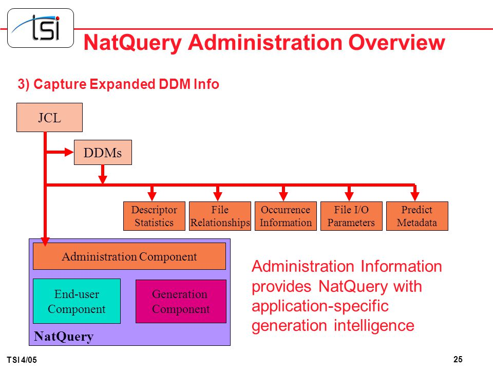 24 TSI 4/05 NatQuery Administration Overview 2) Capture Natural Data Definition Modules (DDMs) JCL DDMs DDMs are obtained: Automatically via a User Re