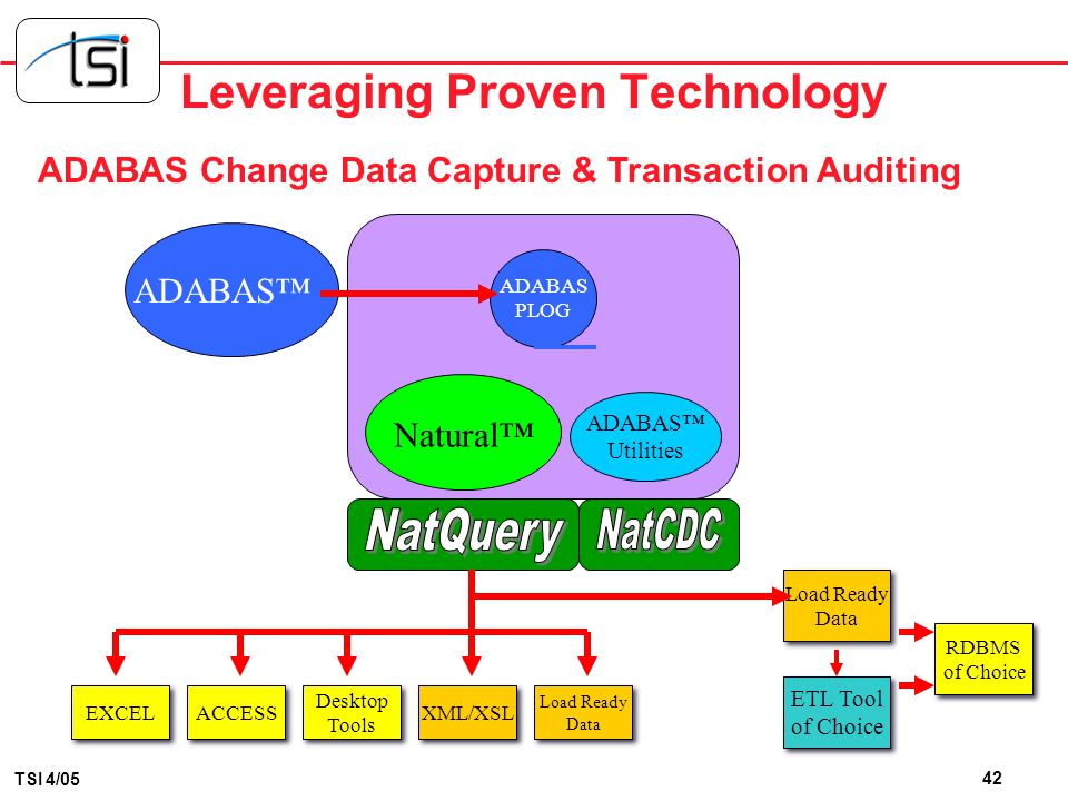 the Change Data Capture Solution forADABAS NatWorks, Inc.