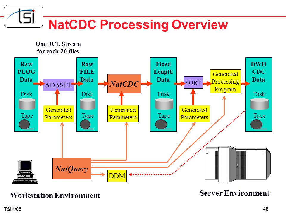 47 TSI 4/05 NatCDC Base Components Workstation Environment Server Environment Raw PLOG Data Disk Tape ADASEL NatQuery NatCDC SORT ADASEL / ADACDC util