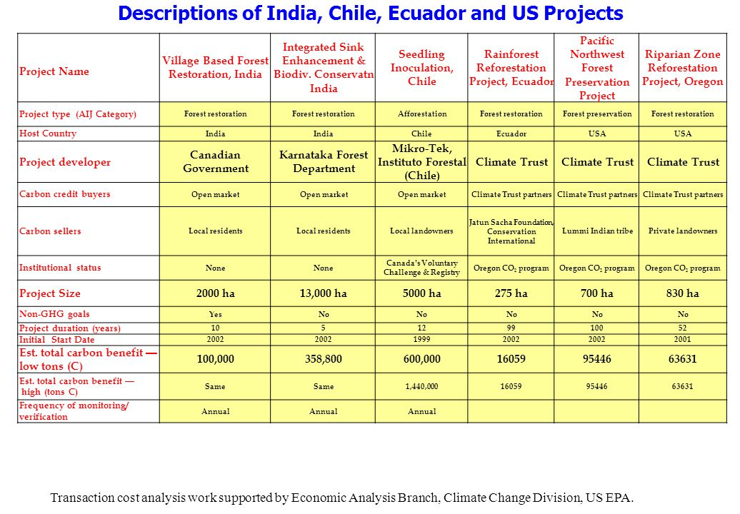 Descriptions of India, Chile, Ecuador and US Projects Project Name Village Based Forest Restoration, India Integrated Sink Enhancement & Biodiv.