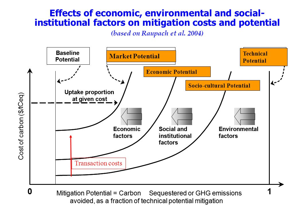 Effects of economic, environmental and social- institutional factors on mitigation costs and potential (based on Raupach et al.