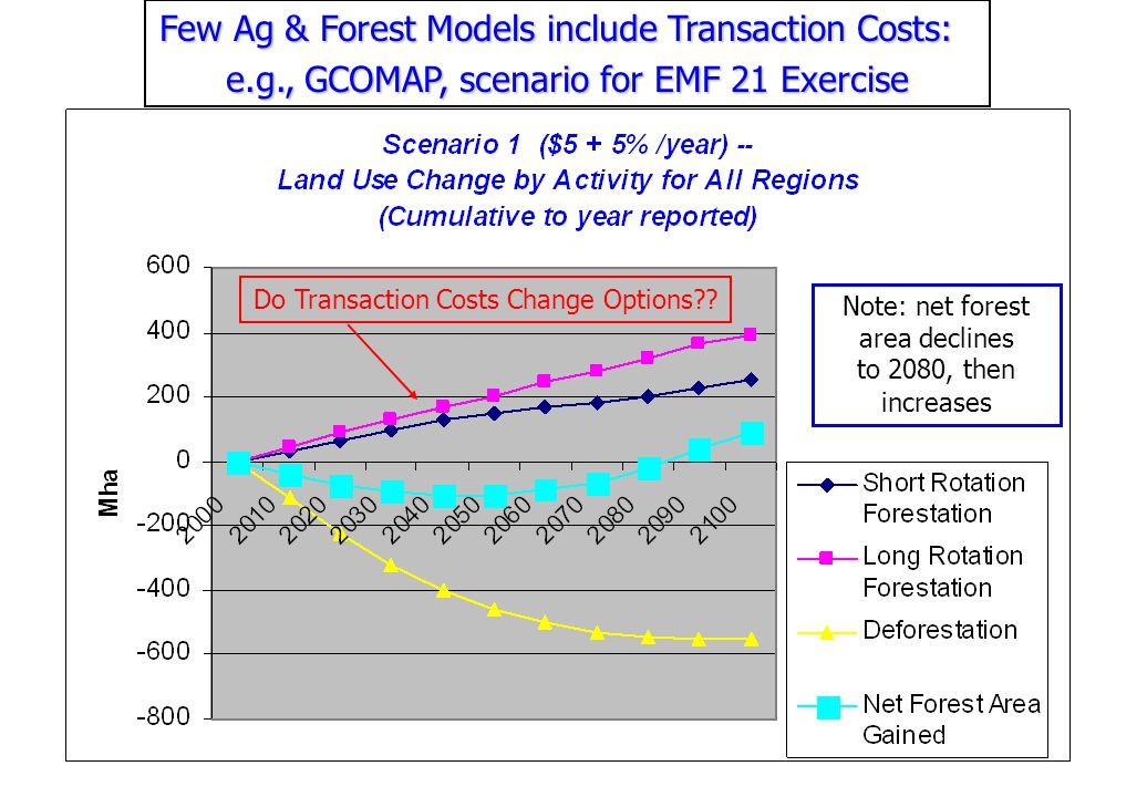 Preliminary Findings: 1) Transaction Costs (average) Decline with Project Size in GHG Tonnes.