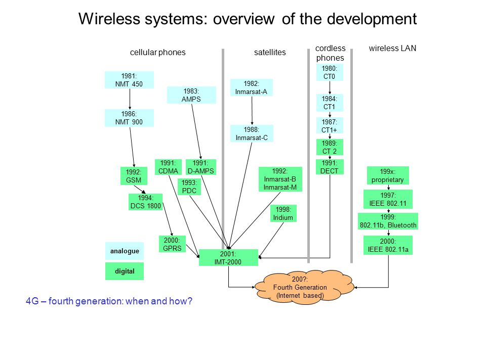 Wireless systems: overview of the development cellular phonessatellites wireless LANcordless phones 1992: GSM 1994: DCS 1800 2001: IMT-2000 1987: CT1+ 1982: Inmarsat-A 1992: Inmarsat-B Inmarsat-M 1998: Iridium 1989: CT 2 1991: DECT 199x: proprietary 1997: IEEE 802.11 1999: 802.11b, Bluetooth 1988: Inmarsat-C analogue digital 1991: D-AMPS 1991: CDMA 1981: NMT 450 1986: NMT 900 1980: CT0 1984: CT1 1983: AMPS 1993: PDC 4G – fourth generation: when and how.