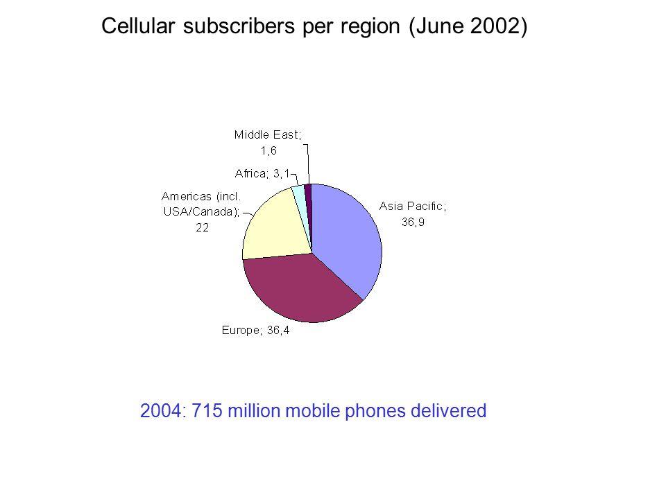 Cellular subscribers per region (June 2002) 2004: 715 million mobile phones delivered