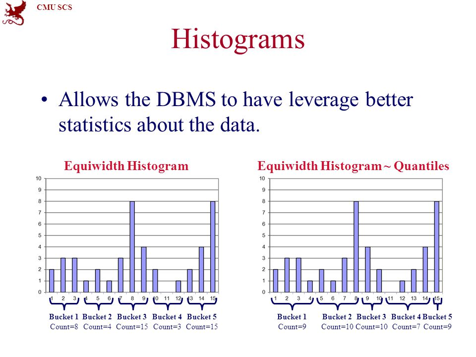CMU SCS Histograms Allows the DBMS to have leverage better statistics about the data.