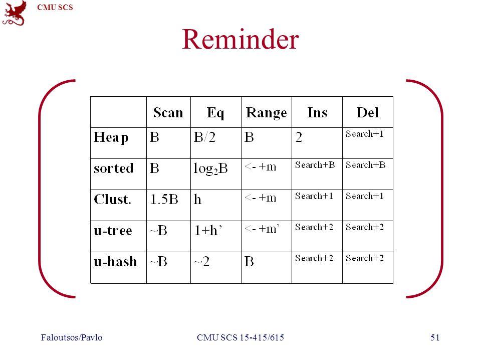 CMU SCS Reminder Faloutsos/PavloCMU SCS 15-415/61551