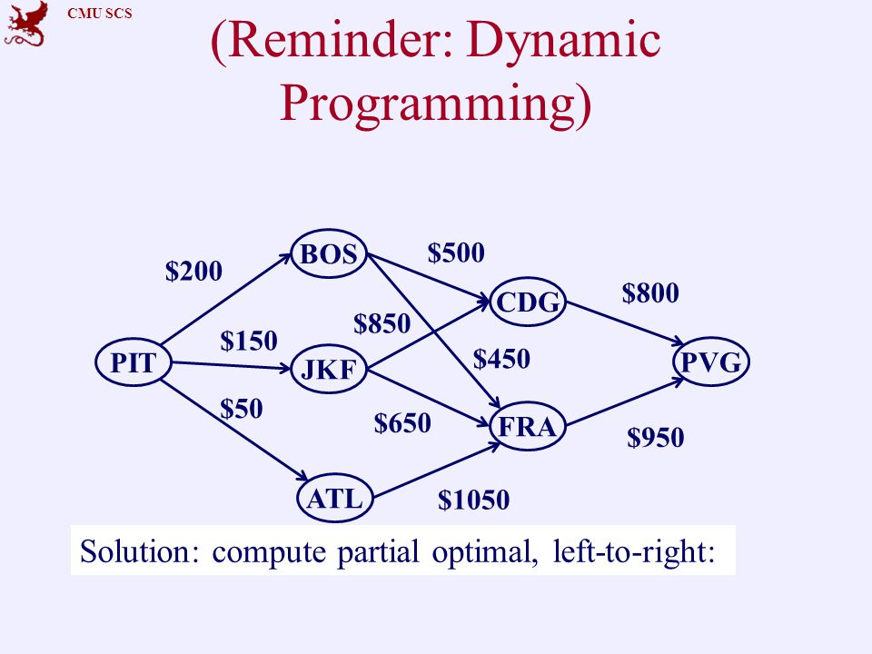 CMU SCS (Reminder: Dynamic Programming) PIT CDG ATL PVG BOS FRA JKF $200 $150 $500 Solution: compute partial optimal, left-to-right: $800 $50 $450 $650 $1050 $850 $950