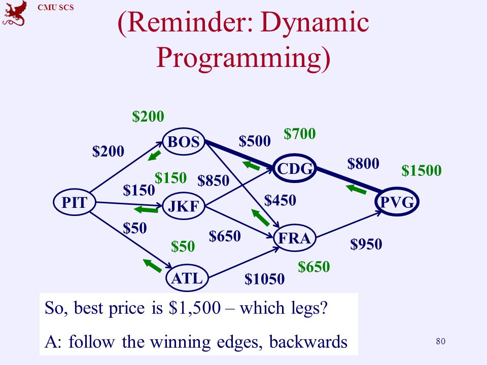 CMU SCS (Reminder: Dynamic Programming) FaloutsosCMU SCS 15-415/61580 PIT CDG ATL PVG BOS FRA JKF $200 $150 $500 $800 $50 $450 $650 $1050 $850 $950 $200 $150 $50 $700 $650 $1500 So, best price is $1,500 – which legs.