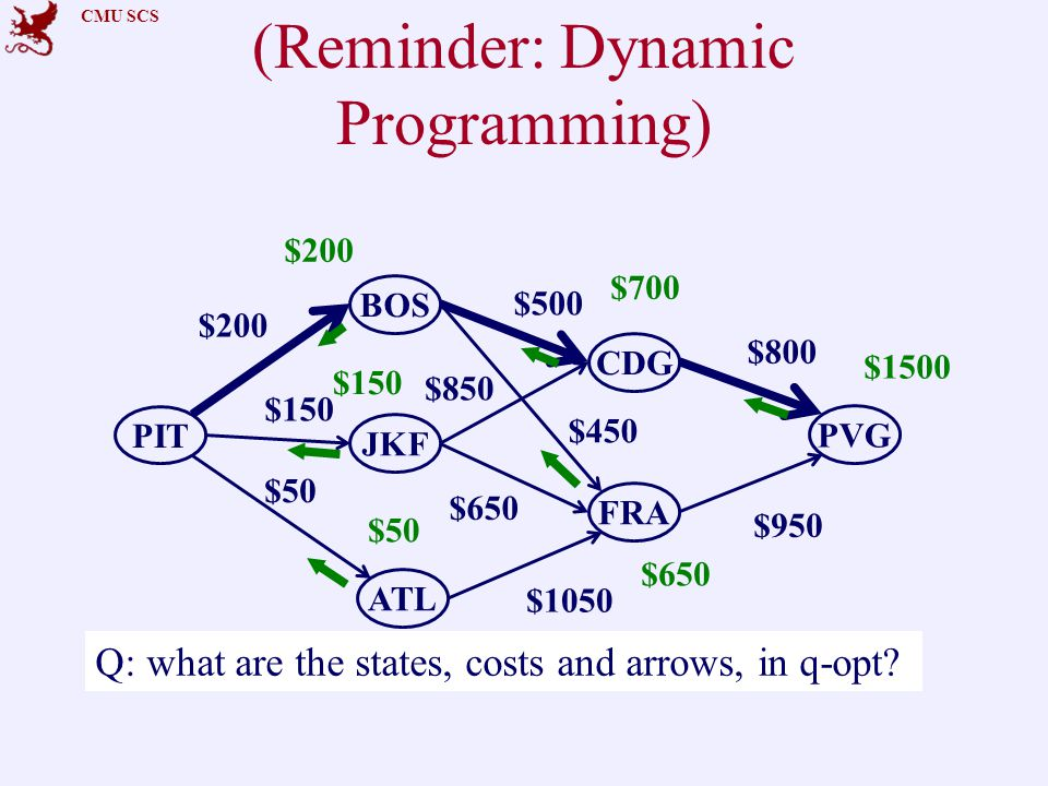 CMU SCS (Reminder: Dynamic Programming) PIT CDG ATL PVG BOS FRA JKF $200 $150 $500 $800 $50 $450 $650 $1050 $850 $950 $200 $150 $50 $700 $650 $1500 Q: what are the states, costs and arrows, in q-opt