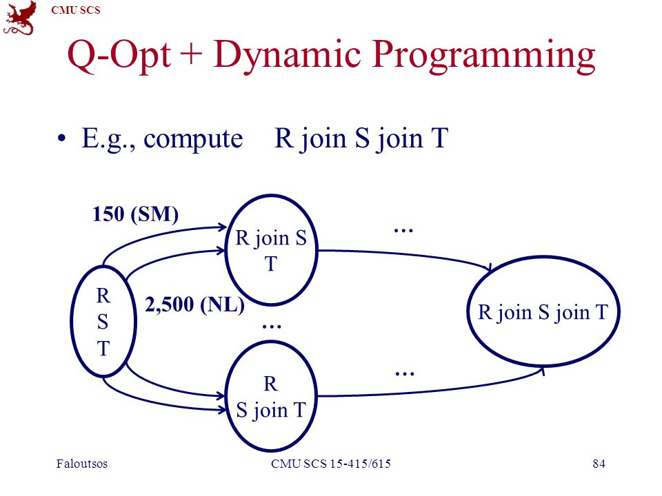 CMU SCS Q-Opt + Dynamic Programming E.g., compute R join S join T FaloutsosCMU SCS 15-415/61584 RSTRST R join S T R S join T R join S join T … 150 (SM
