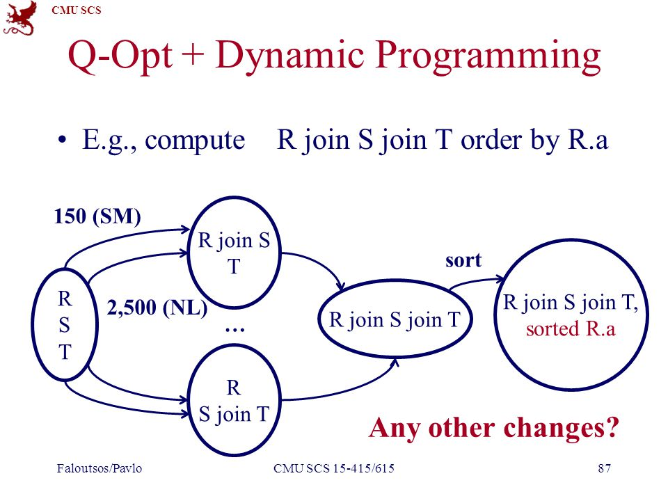 CMU SCS Q-Opt + Dynamic Programming E.g., compute R join S join T order by R.a Faloutsos/PavloCMU SCS 15-415/61587 RSTRST R join S T R S join T R join S join T … 150 (SM) 2,500 (NL) R join S join T, sorted R.a sort Any other changes