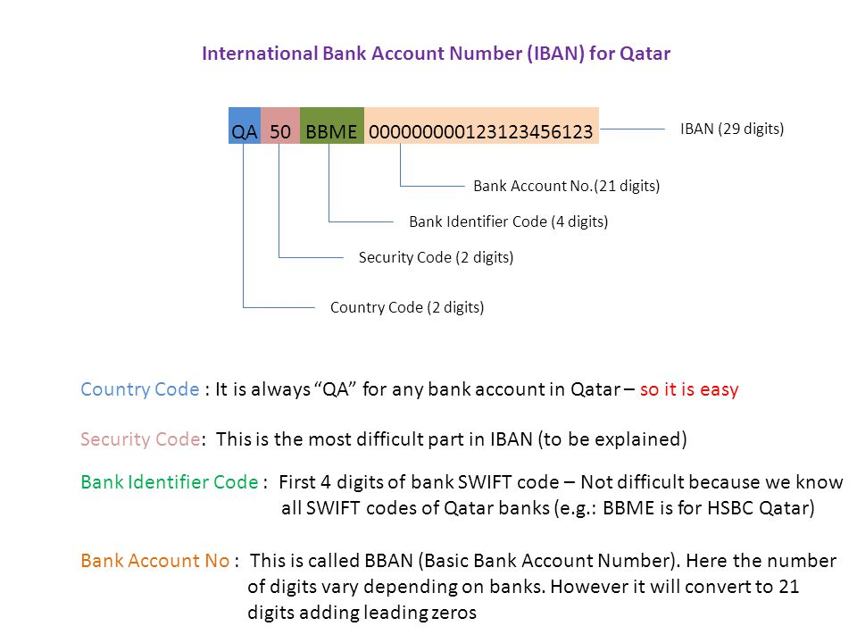 QA50BBME000000000123123456123 Country Code (2 digits) Security Code (2 digits) Bank Identifier Code (4 digits) Bank Account No.(21 digits) IBAN (29 digits) International Bank Account Number (IBAN) for Qatar Country Code : It is always QA for any bank account in Qatar – so it is easy Security Code: This is the most difficult part in IBAN (to be explained) Bank Identifier Code : First 4 digits of bank SWIFT code – Not difficult because we know all SWIFT codes of Qatar banks (e.g.: BBME is for HSBC Qatar) Bank Account No : This is called BBAN (Basic Bank Account Number).