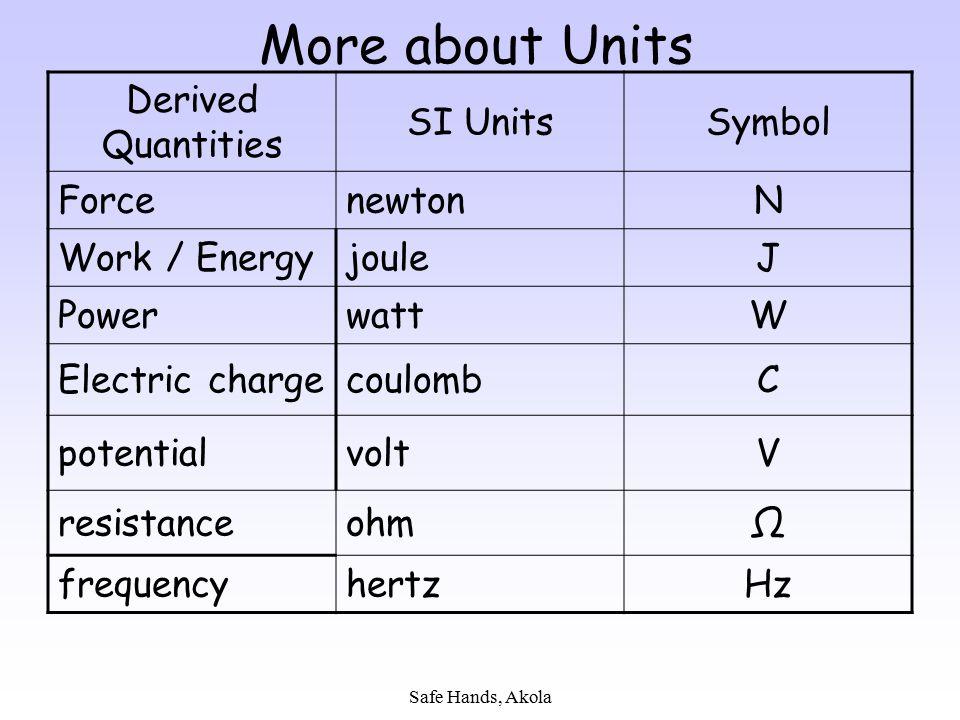 Safe Hands, Akola More about Units Derived Quantities SI UnitsSymbol ForcenewtonN Work / EnergyjouleJ PowerwattW Electric chargecoulombC potentialvolt