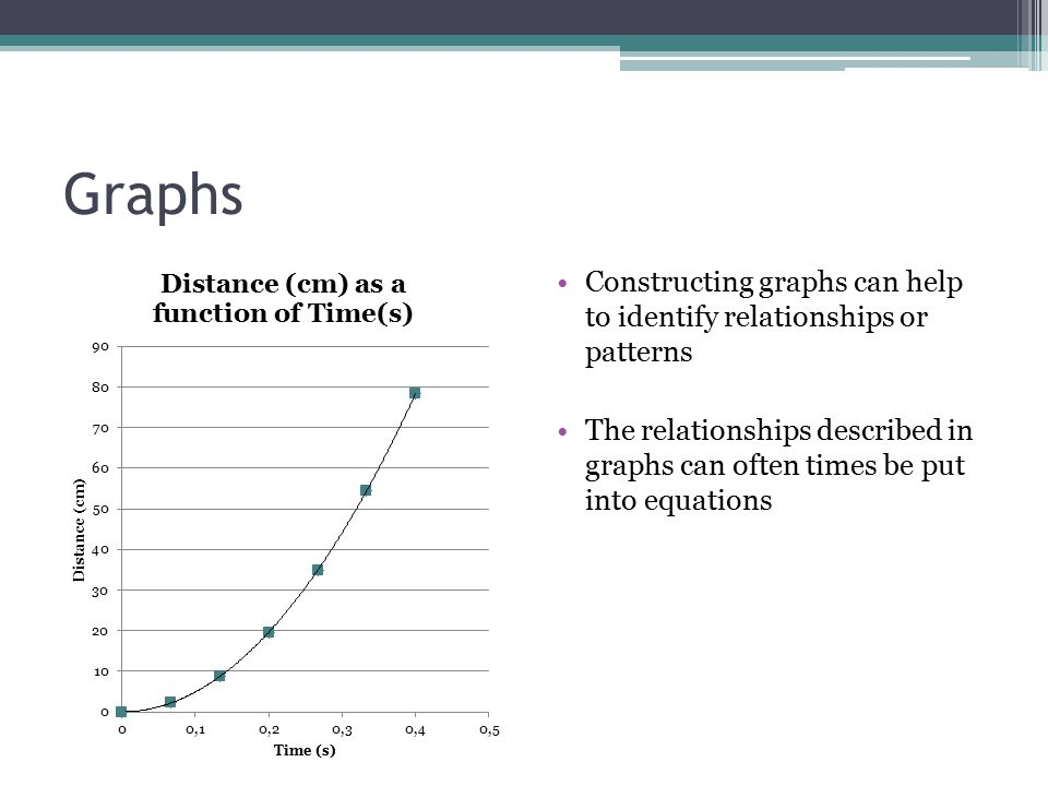 Graphs Constructing graphs can help to identify relationships or patterns The relationships described in graphs can often times be put into equations