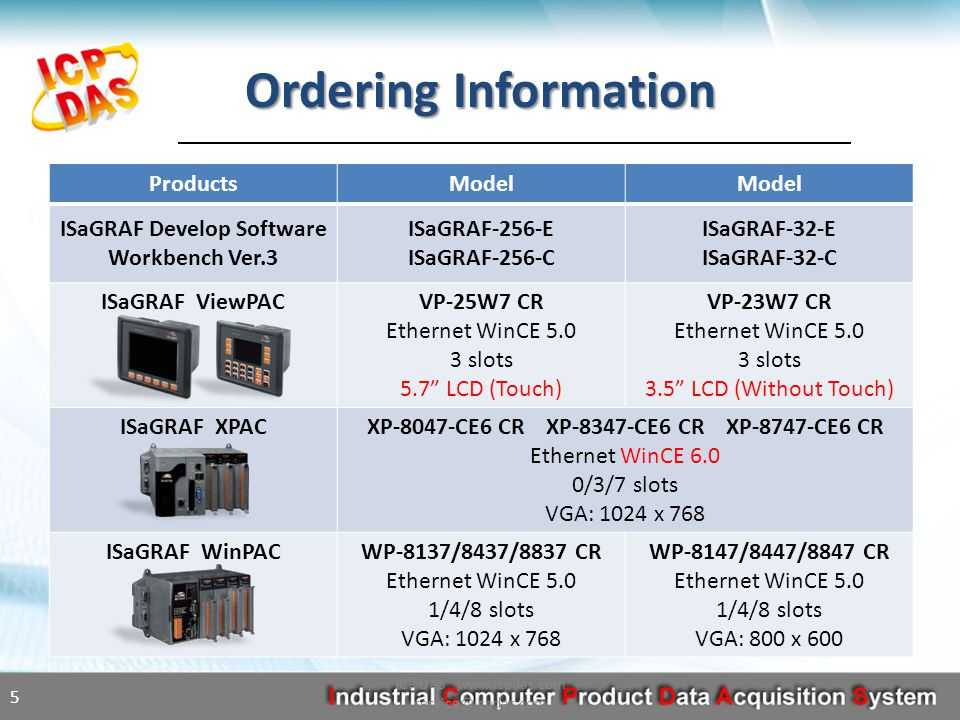 Ordering Information ProductsModel ISaGRAF Develop Software Workbench Ver.3 ISaGRAF-256-E ISaGRAF-256-C ISaGRAF-32-E ISaGRAF-32-C ISaGRAF ViewPACVP-25W7 CR Ethernet WinCE 5.0 3 slots 5.7 LCD (Touch) VP-23W7 CR Ethernet WinCE 5.0 3 slots 3.5 LCD (Without Touch) ISaGRAF XPACXP-8047-CE6 CR XP-8347-CE6 CR XP-8747-CE6 CR Ethernet WinCE 6.0 0/3/7 slots VGA: 1024 x 768 ISaGRAF WinPACWP-8137/8437/8837 CR Ethernet WinCE 5.0 1/4/8 slots VGA: 1024 x 768 WP-8147/8447/8847 CR Ethernet WinCE 5.0 1/4/8 slots VGA: 800 x 600 ICP DAS www.icpdas.com service@icpdas.com 5