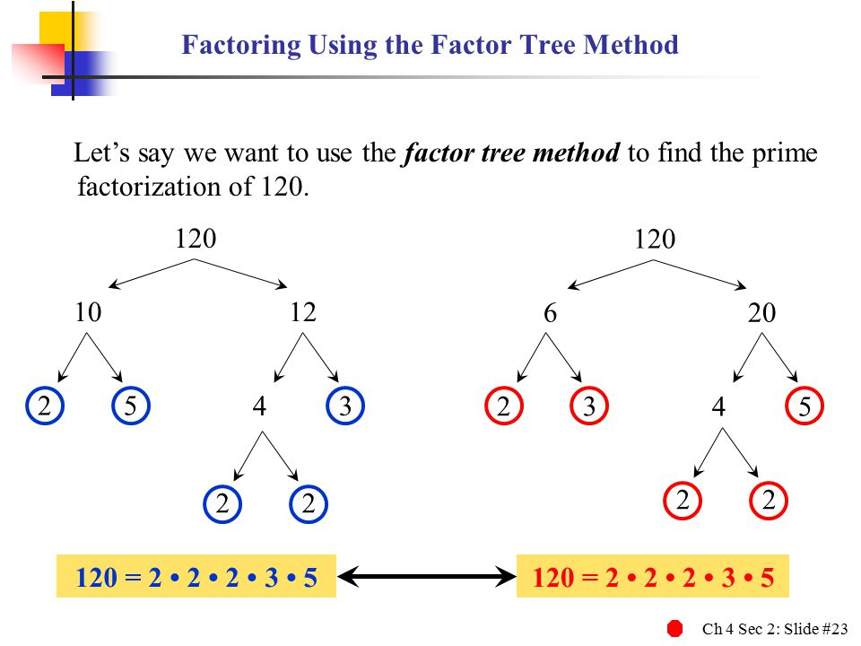 Ch 4 Sec 2: Slide #23 Let's say we want to use the factor tree method to find the prime factorization of 120. Factoring Using the Factor Tree Method 1