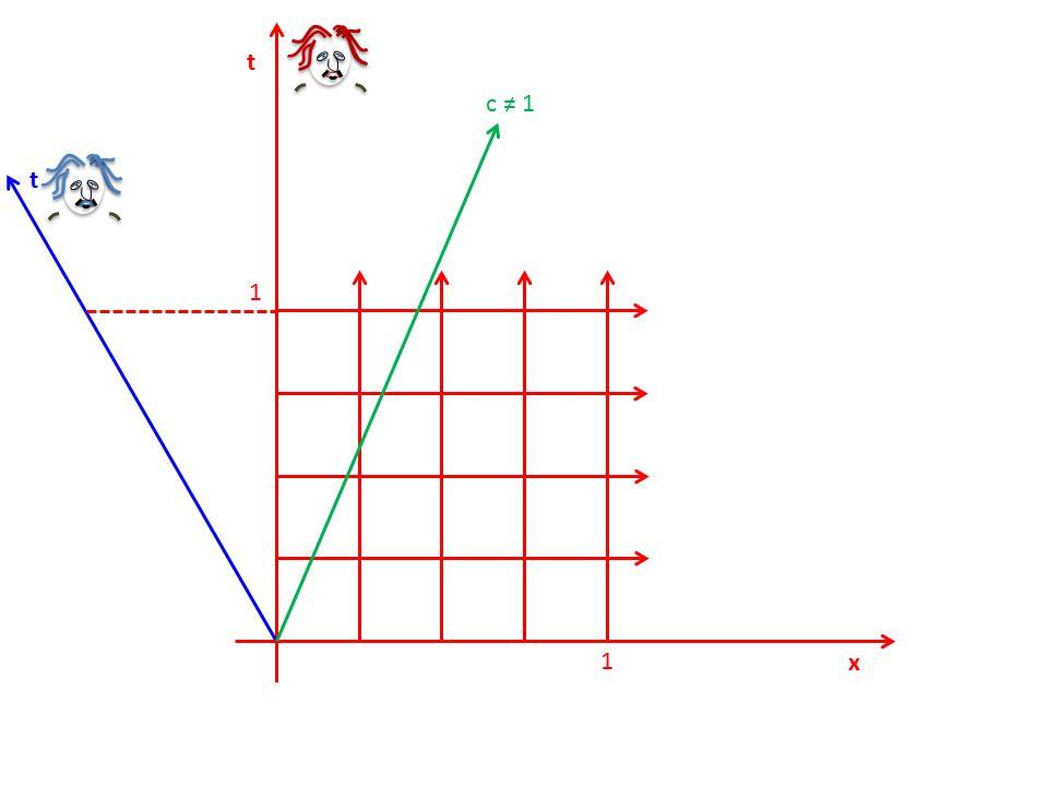 1 1 t x t Speed of light, c = 1