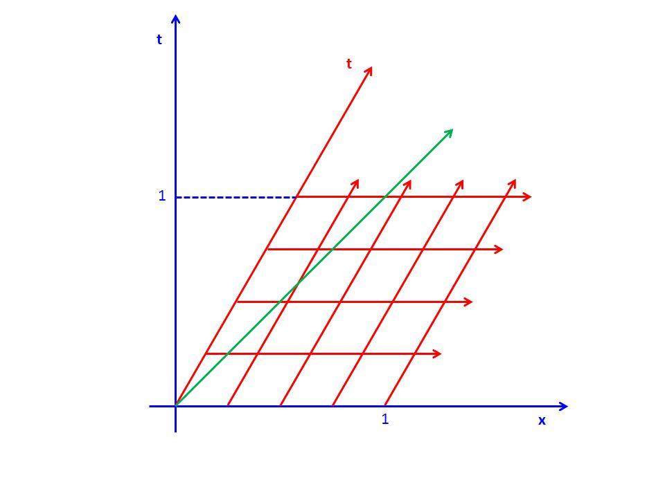 1 1 t x t c ≠ 1