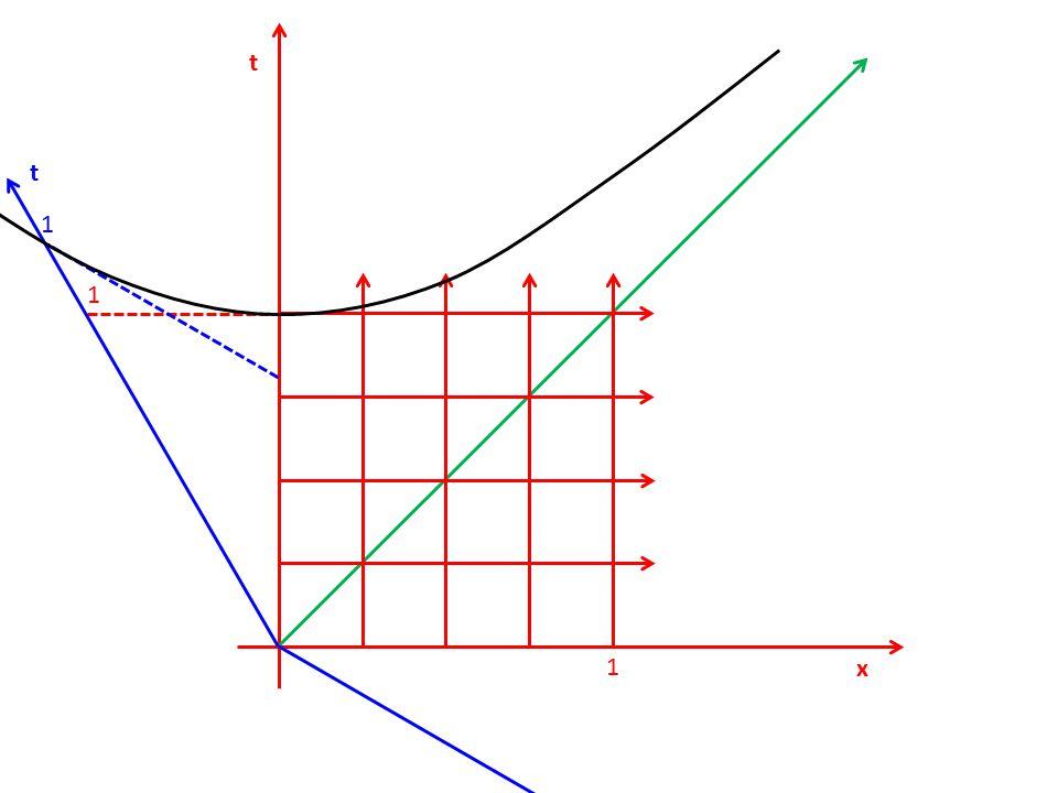 t x 1 1 t x 1 1 t 2 – x 2 = 1