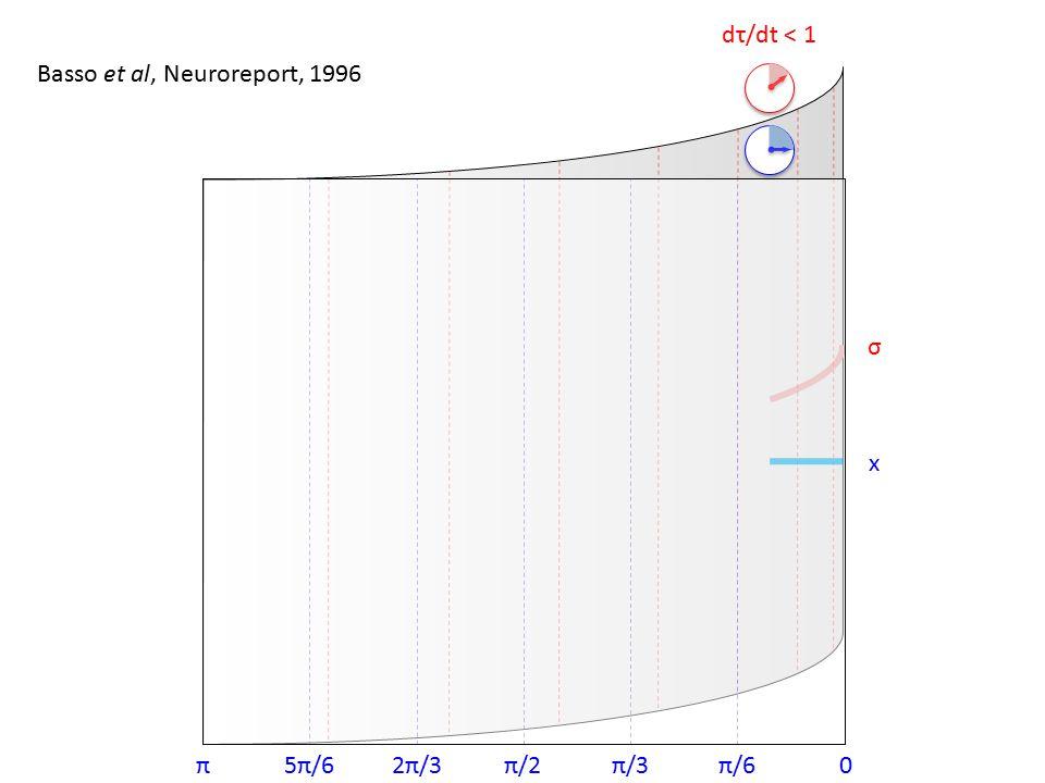 0π/6π/3π/22π/35π/6π x σ dσ/dx ≈ 1 Length contraction as x → 0