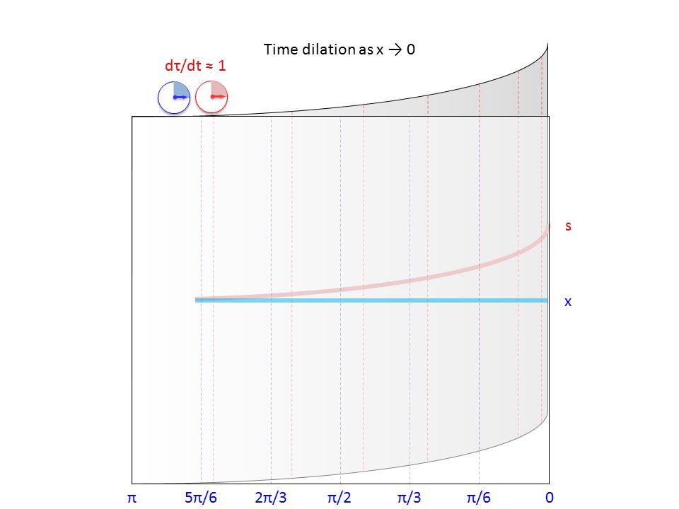0π/6π/3π/22π/35π/6π x σ dτ/dt < 1 Basso et al, Neuroreport, 1996