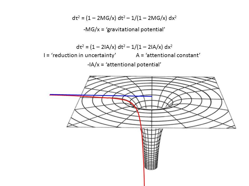 0π/6π/3π/22π/35π/6π x s dτ/dt ≈ 1 Time dilation as x → 0