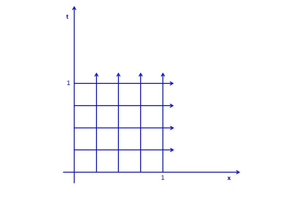 Visual Inattention 0 π/6 π/3 π/2 2π/3 5π/6 π x = θ 1 metre
