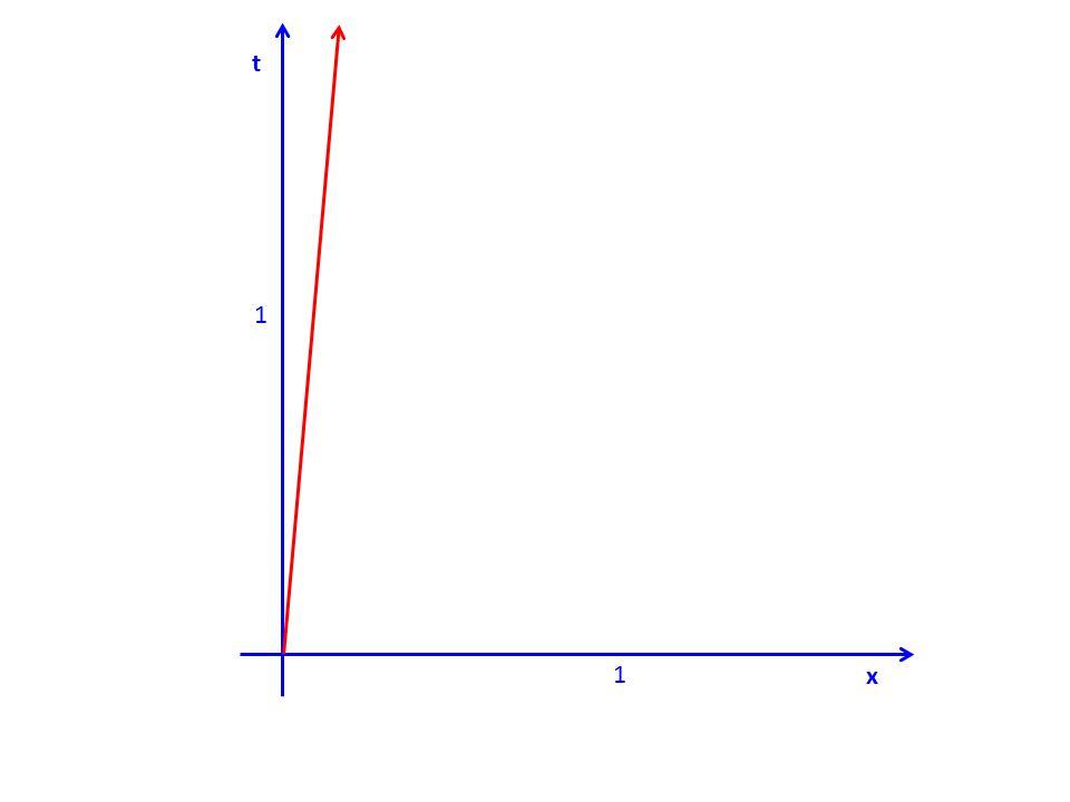 r 2 =x2x2 + y 2