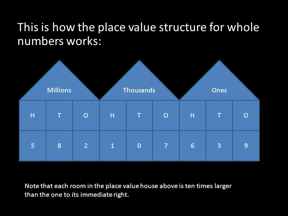 This is how the place value structure for whole numbers works: Millions HTOHTOHTO 582107639 ThousandsOnes Note that each room in the place value house above is ten times larger than the one to its immediate right.
