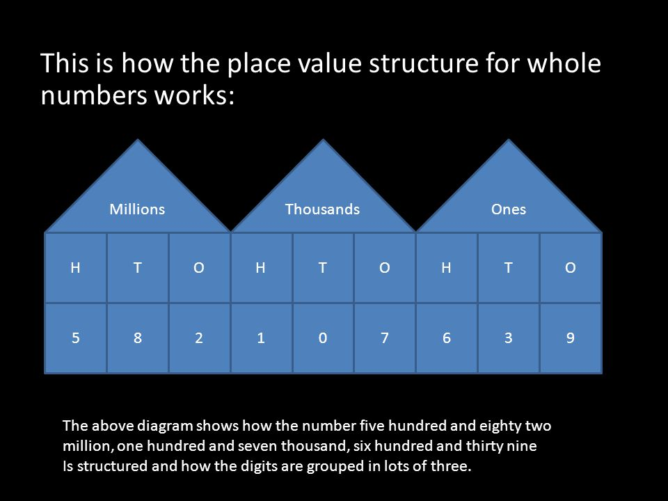 This is how the place value structure for whole numbers works: Millions HTOHTOHTO 582107639 ThousandsOnes The above diagram shows how the number five