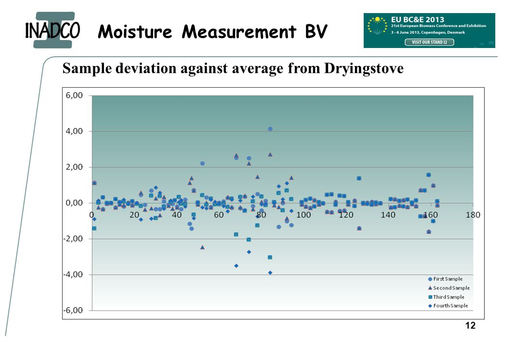 Moisture Measurement BV Sample deviation against average from Dryingstove 12