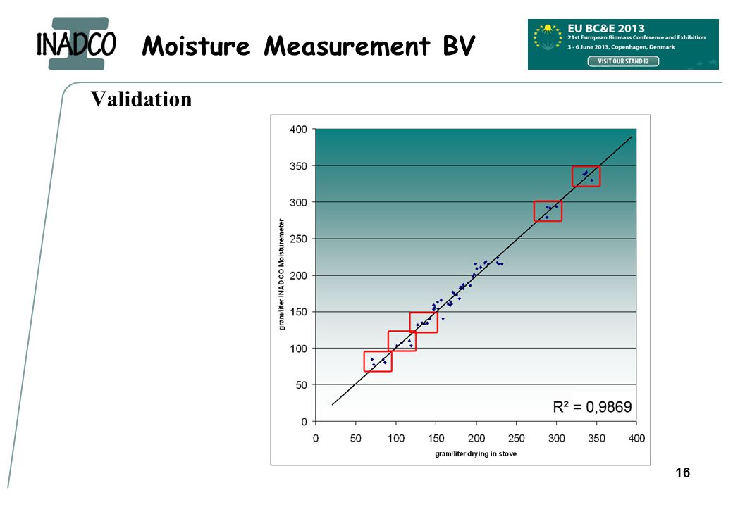 Moisture Measurement BV 16 Validation