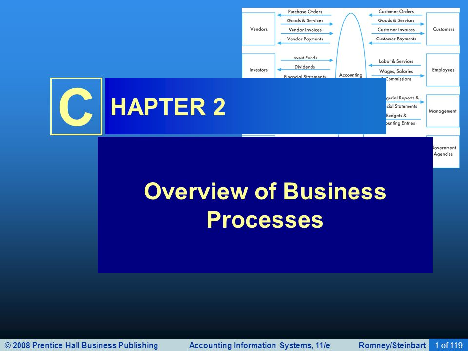 © 2008 Prentice Hall Business Publishing Accounting Information Systems, 11/e Romney/Steinbart1 of 119 C HAPTER 2 Overview of Business Processes