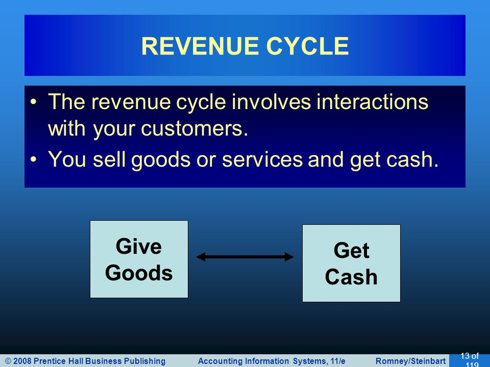 © 2008 Prentice Hall Business Publishing Accounting Information Systems, 11/e Romney/Steinbart 13 of 119 The revenue cycle involves interactions with