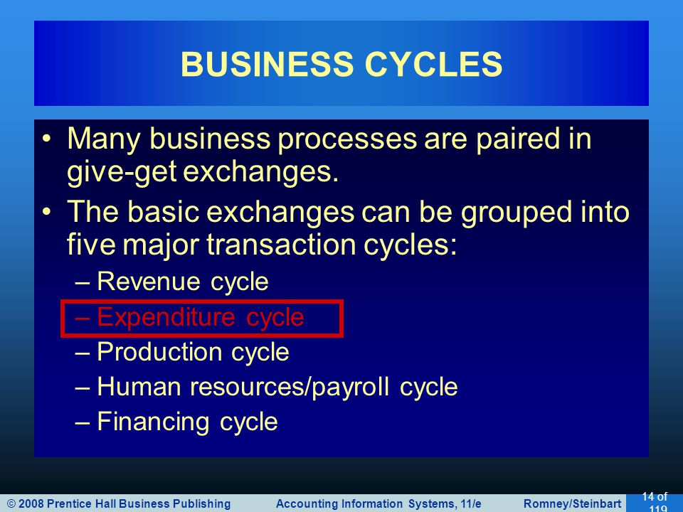 © 2008 Prentice Hall Business Publishing Accounting Information Systems, 11/e Romney/Steinbart 14 of 119 Many business processes are paired in give-get exchanges.