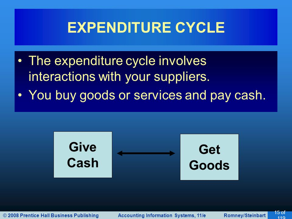 © 2008 Prentice Hall Business Publishing Accounting Information Systems, 11/e Romney/Steinbart 15 of 119 The expenditure cycle involves interactions with your suppliers.