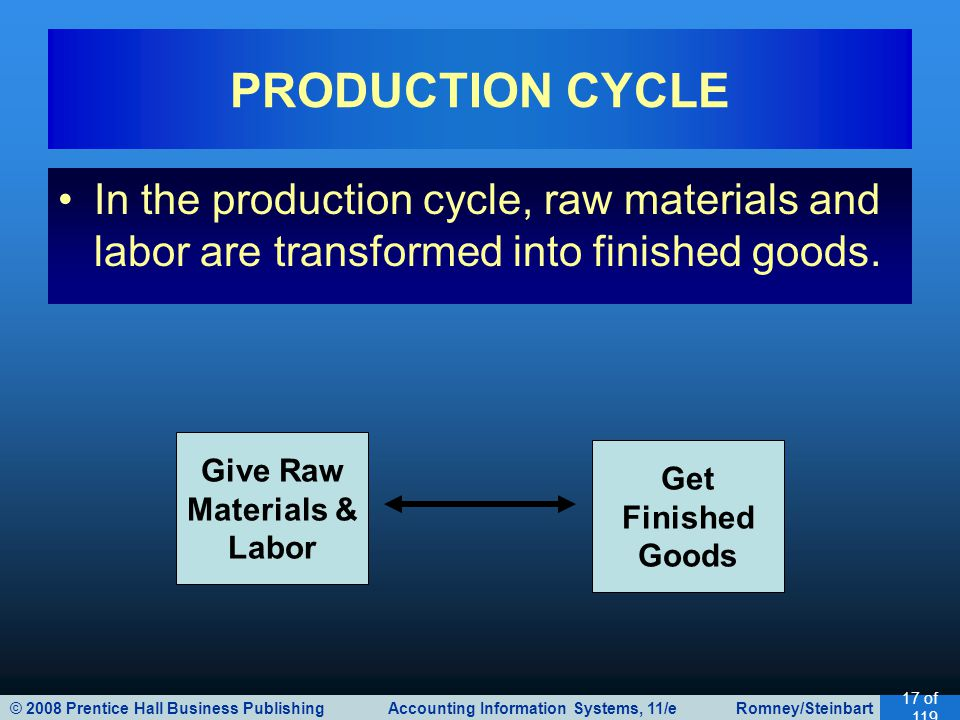 © 2008 Prentice Hall Business Publishing Accounting Information Systems, 11/e Romney/Steinbart 17 of 119 In the production cycle, raw materials and labor are transformed into finished goods.