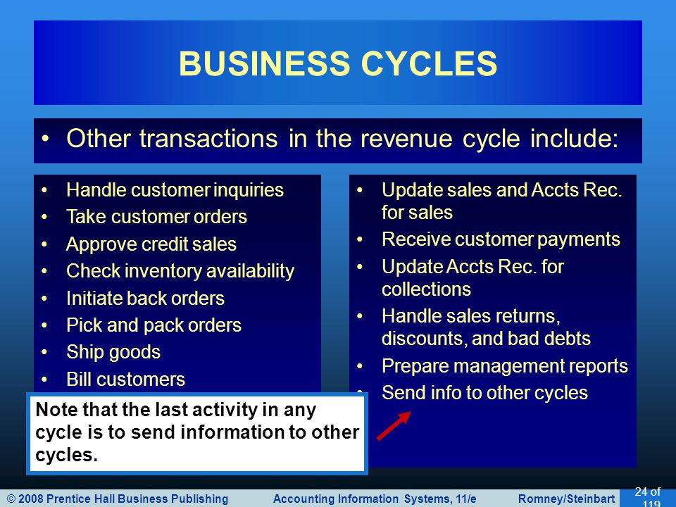 © 2008 Prentice Hall Business Publishing Accounting Information Systems, 11/e Romney/Steinbart 24 of 119 Other transactions in the revenue cycle include: BUSINESS CYCLES Handle customer inquiries Take customer orders Approve credit sales Check inventory availability Initiate back orders Pick and pack orders Ship goods Bill customers Update sales and Accts Rec.