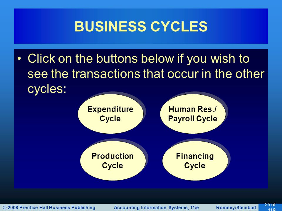 © 2008 Prentice Hall Business Publishing Accounting Information Systems, 11/e Romney/Steinbart 25 of 119 Click on the buttons below if you wish to see the transactions that occur in the other cycles: BUSINESS CYCLES Expenditure Cycle Expenditure Cycle Human Res./ Payroll Cycle Human Res./ Payroll Cycle Production Cycle Production Cycle Financing Cycle Financing Cycle