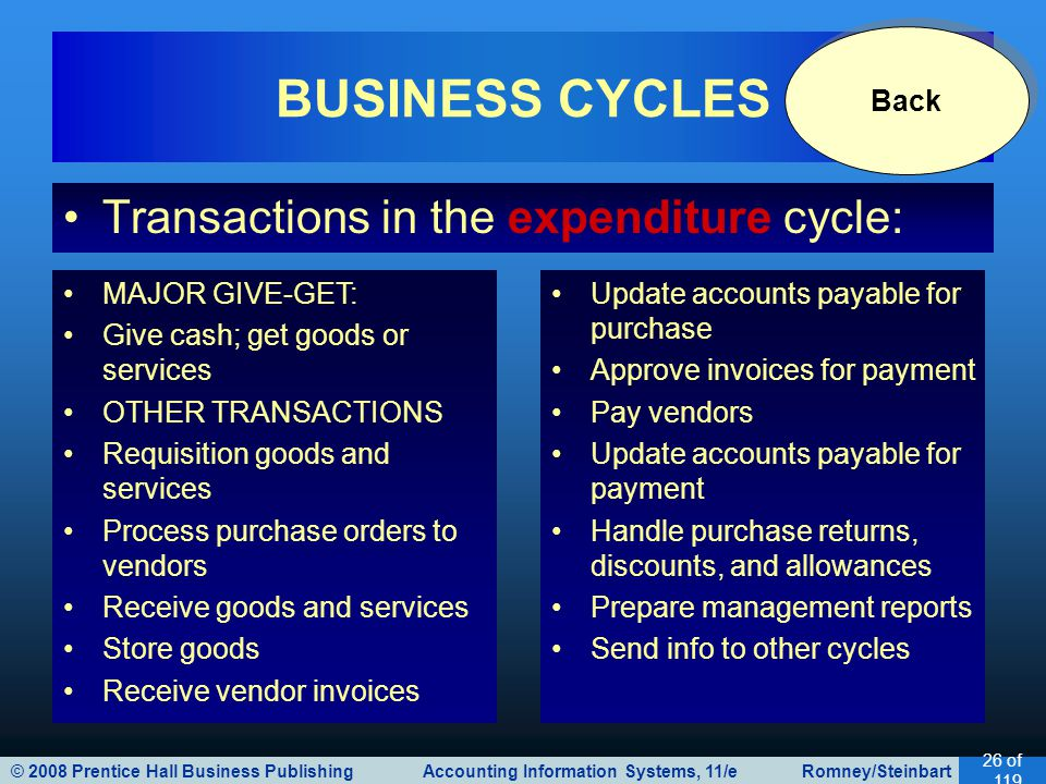 © 2008 Prentice Hall Business Publishing Accounting Information Systems, 11/e Romney/Steinbart 26 of 119 Transactions in the expenditure cycle: BUSINE