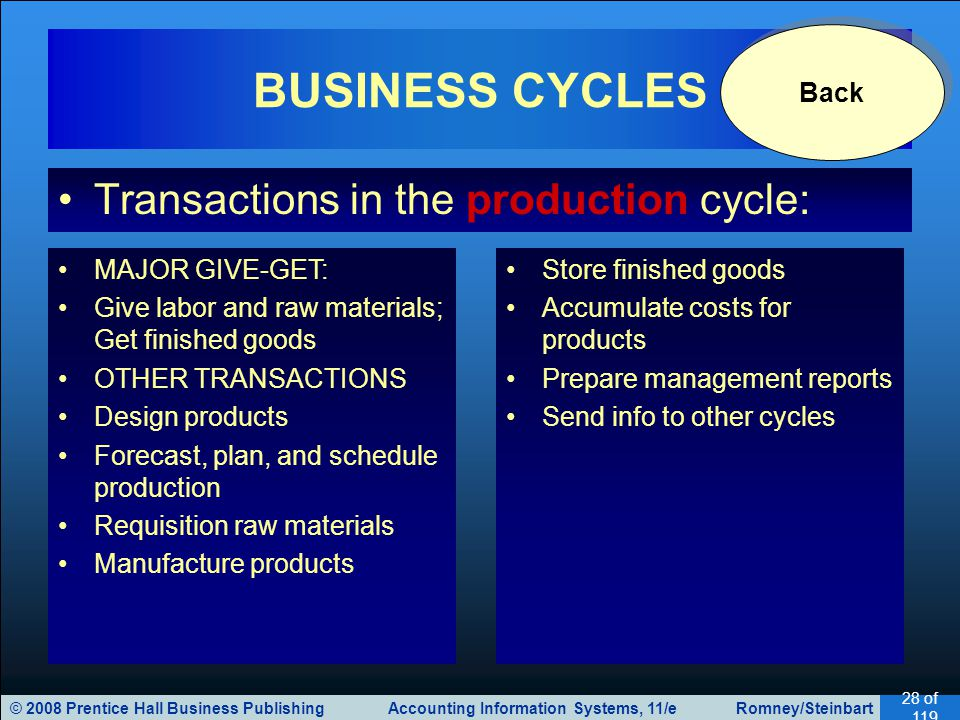 © 2008 Prentice Hall Business Publishing Accounting Information Systems, 11/e Romney/Steinbart 28 of 119 Transactions in the production cycle: BUSINESS CYCLES MAJOR GIVE-GET: Give labor and raw materials; Get finished goods OTHER TRANSACTIONS Design products Forecast, plan, and schedule production Requisition raw materials Manufacture products Store finished goods Accumulate costs for products Prepare management reports Send info to other cycles Back