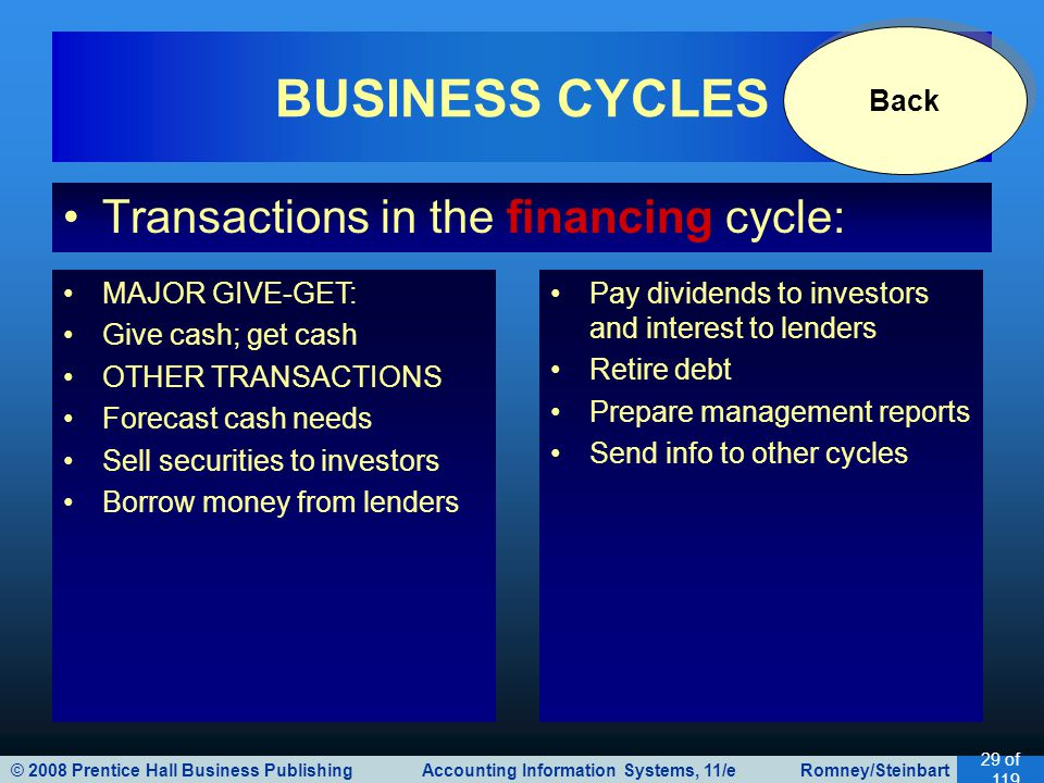 © 2008 Prentice Hall Business Publishing Accounting Information Systems, 11/e Romney/Steinbart 29 of 119 Transactions in the financing cycle: BUSINESS CYCLES MAJOR GIVE-GET: Give cash; get cash OTHER TRANSACTIONS Forecast cash needs Sell securities to investors Borrow money from lenders Pay dividends to investors and interest to lenders Retire debt Prepare management reports Send info to other cycles Back