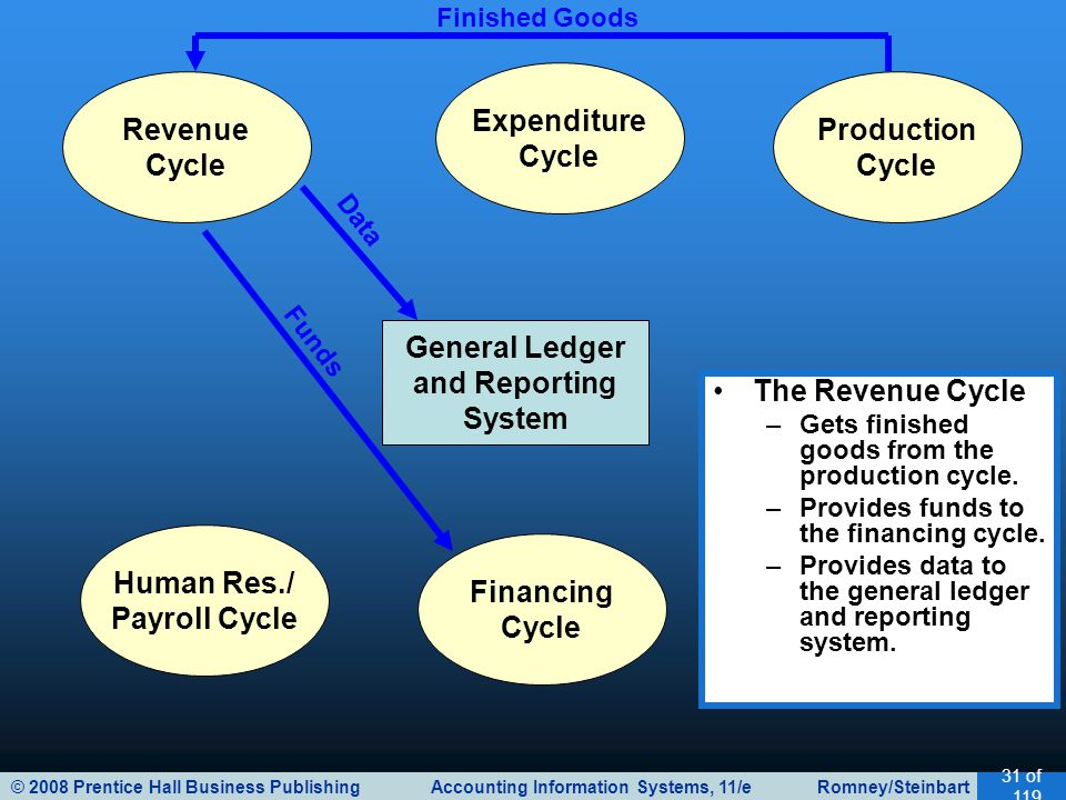 © 2008 Prentice Hall Business Publishing Accounting Information Systems, 11/e Romney/Steinbart 31 of 119 General Ledger and Reporting System Revenue Cycle Expenditure Cycle Production Cycle Human Res./ Payroll Cycle Financing Cycle The Revenue Cycle –Gets finished goods from the production cycle.