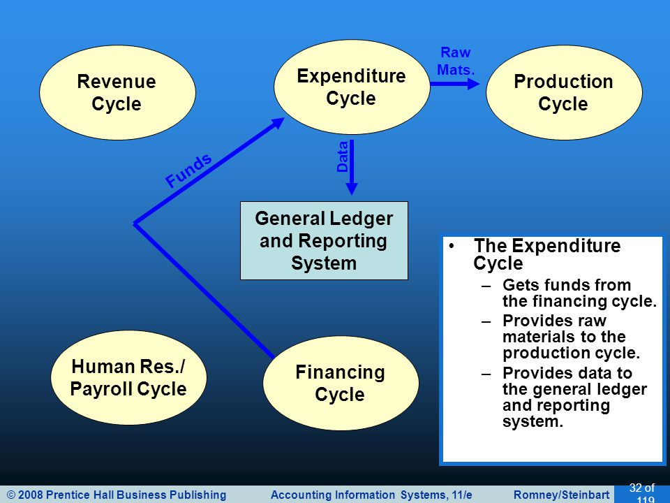 © 2008 Prentice Hall Business Publishing Accounting Information Systems, 11/e Romney/Steinbart 32 of 119 General Ledger and Reporting System Revenue C