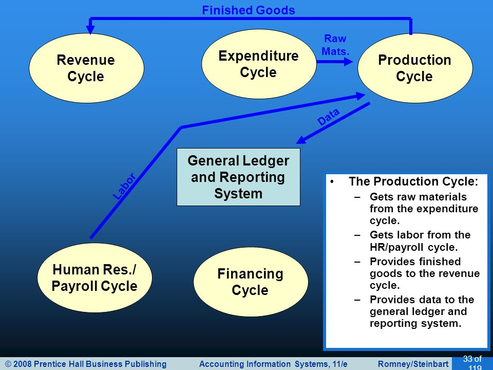 © 2008 Prentice Hall Business Publishing Accounting Information Systems, 11/e Romney/Steinbart 33 of 119 General Ledger and Reporting System Revenue Cycle Expenditure Cycle Production Cycle Human Res./ Payroll Cycle Financing Cycle The Production Cycle: –Gets raw materials from the expenditure cycle.